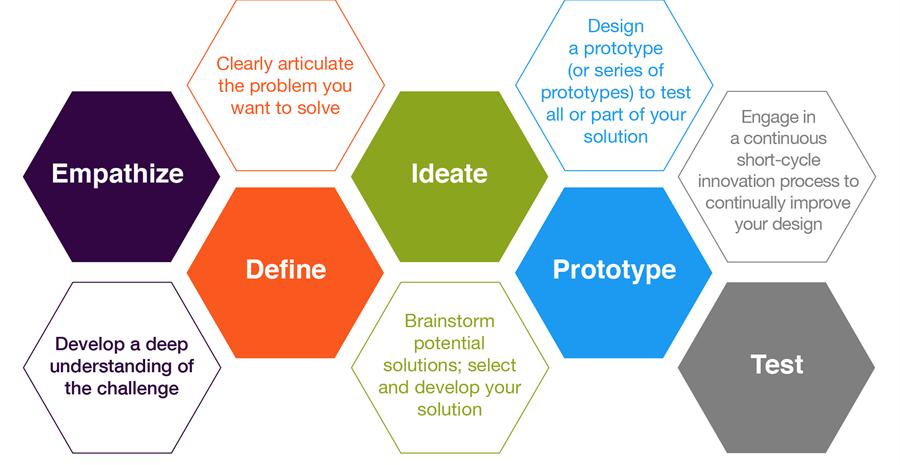 design thinking da maxdesign