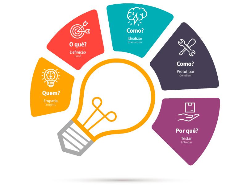 design thinking na maxdesign